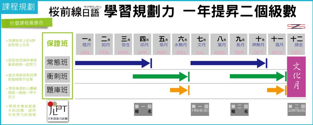 櫻前線日語課程規劃