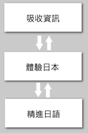日語學習的一生應用