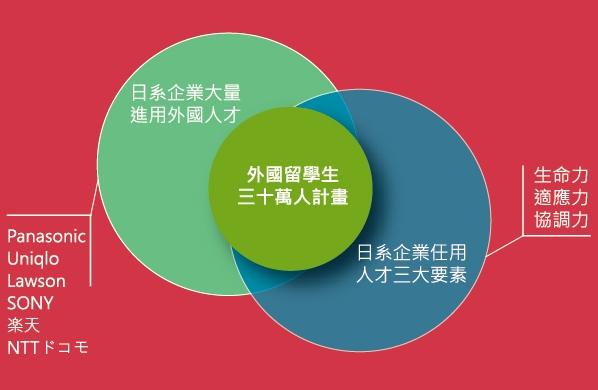 日本留學後就職門檻降低