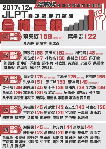 2017年12月日語試驗合格榜單